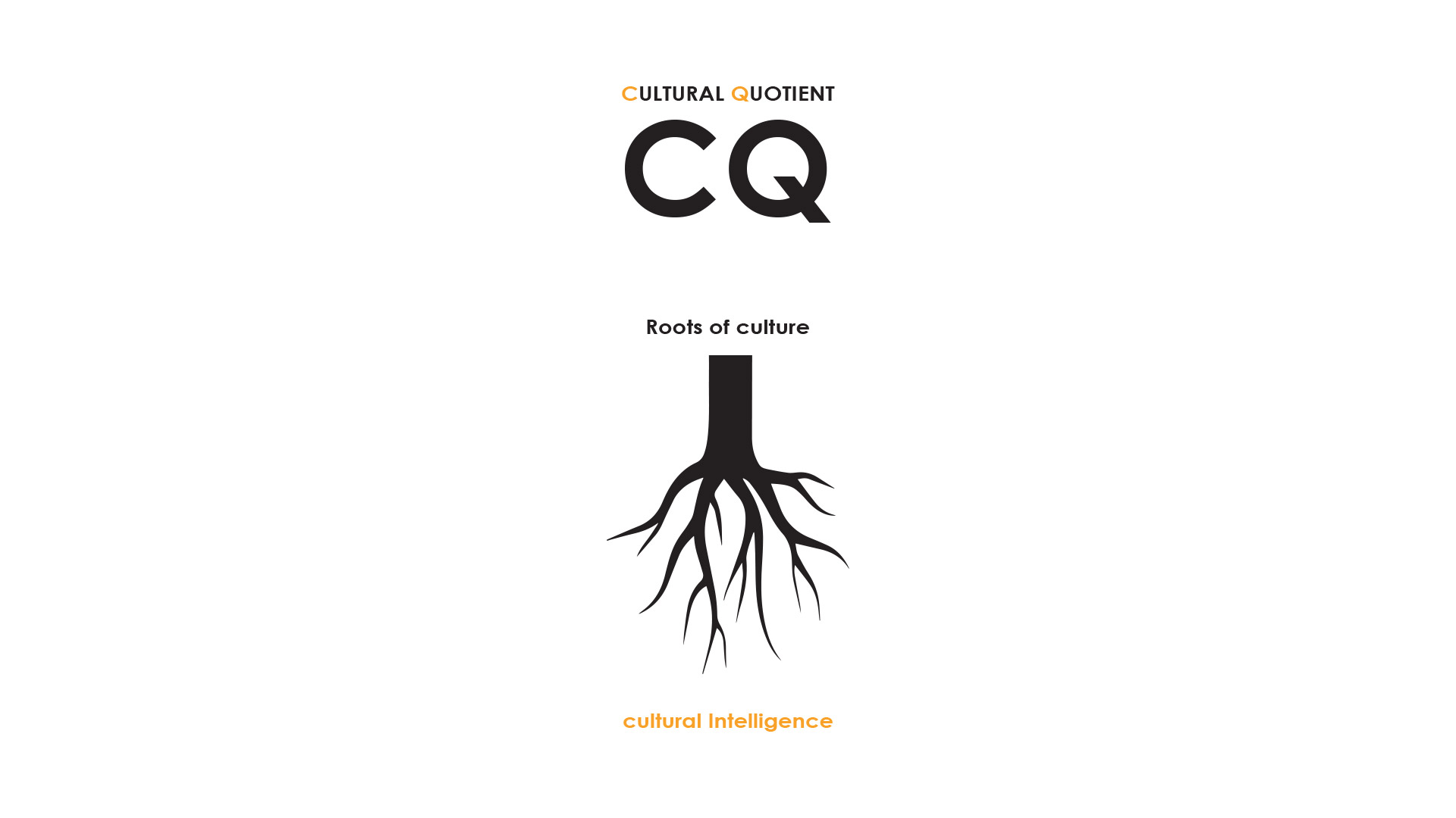 Cover for CQ trainer logo. Cultural Intelligence or cultural quotient